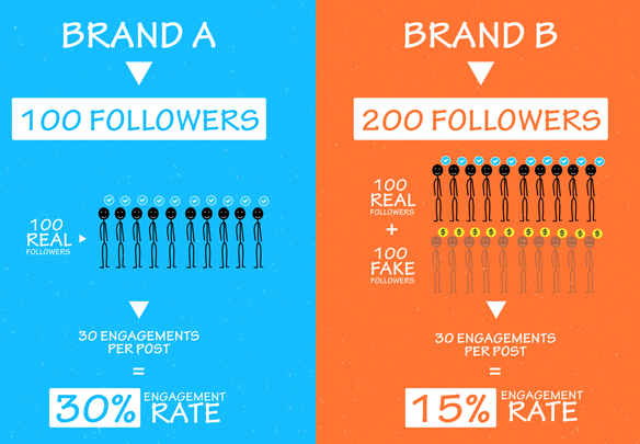 brand or followers engagement